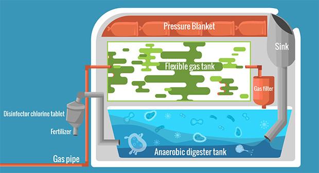 Der Aufbau der HomeBiogas-Anlage (Quelle: HomeBiogas).